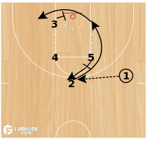Basketball Play - OSU Cowboys 3 Quick Hitters