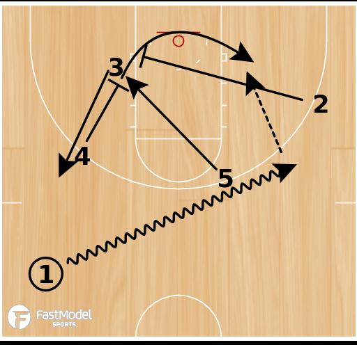 Basketball Play - OSU Cowboys 3 Quick Hitters