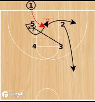 Basketball Play - Kansas BLOB Lob