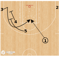 Basketball Play - Houston Rockets - Quick Double