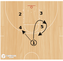 Basketball Play - Horns Loop Double