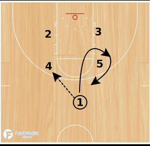 Basketball Play - Horns Loop Double