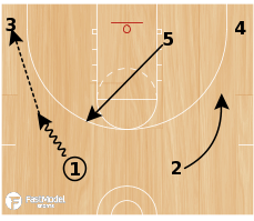 Basketball Play - Three Low vs Zone