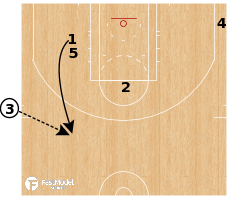 Basketball Play - Los Angeles Clippers - ATO Stack