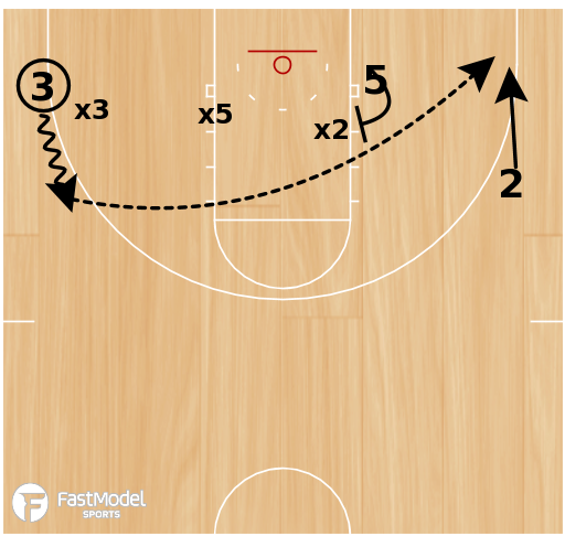 Basketball Play - Double Skip Pass Drill