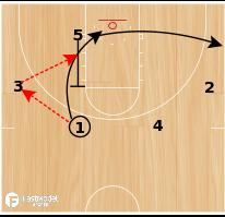 Basketball Play - Wisconsin Lob Set