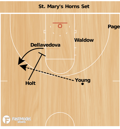 Basketball Play - Gaels Horns