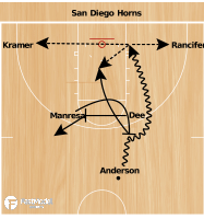 Basketball Play - San Diego Horns Iso