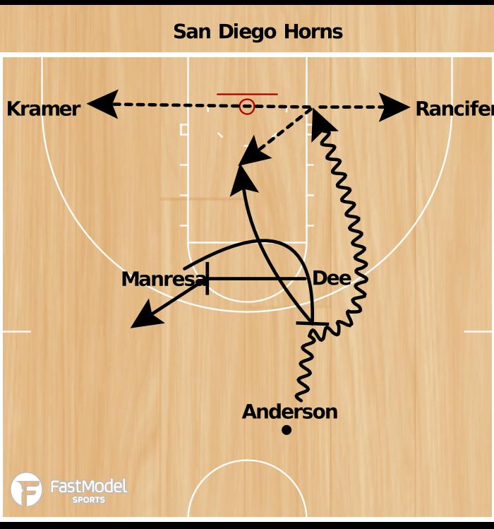 Basketball Play - San Diego Horns Iso