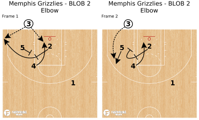 Basketball Play - Memphis Grizzlies - BLOB 2 Elbow