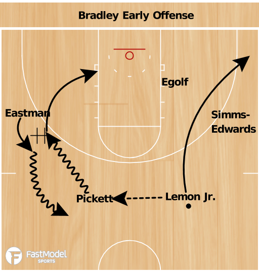 Basketball Play - Braves Early Offense