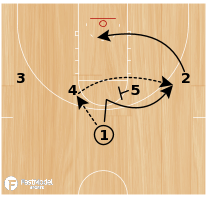 Basketball Play - Horns Back