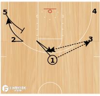 Basketball Play - 5 out flare to ballscreen slip