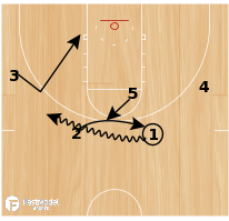 Basketball Play - Denver-flare into post up