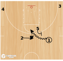 Basketball Play - Michigan-Handoff into Ball Screen