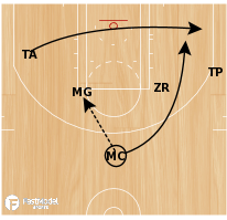 Basketball Play - Memphis' Marc Gasol Elbow Series (Part 1)