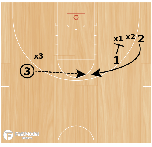 Basketball Play - Screening Your Own Man vs Switching