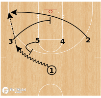 Basketball Play - 2016 Late Game Situations