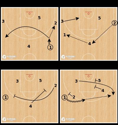 Basketball Play - Motion Weak Elevator