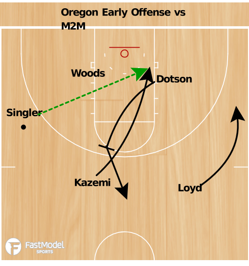 Basketball Play - Oregon Early Offense