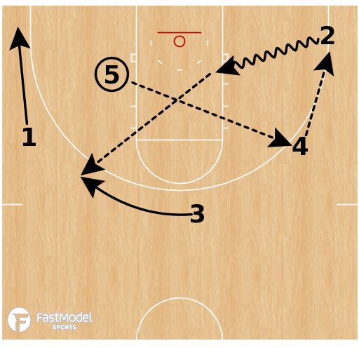 Basketball Play - Wisconsin Double Stagger Post