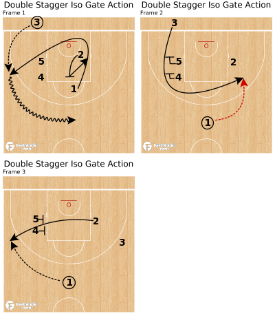 Basketball Play - Double Stagger Iso Gate Action
