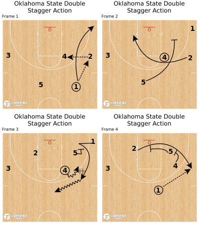 Basketball Play - Oklahoma State Double Stagger Action