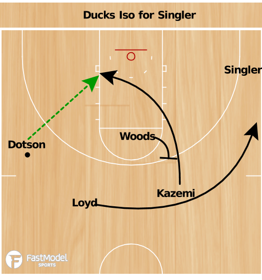 Basketball Play - Ducks Iso