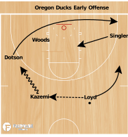 Basketball Play - Altman - Early Offense Lane Screen