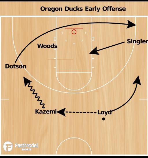 Basketball Play - Altman - Early Offense Lane Screen