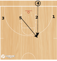Basketball Play - Flat Curl Post Up
