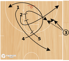 Basketball Play - Triple Stagger - Need 3