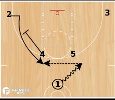 Basketball Play - CSKA Horns Set
