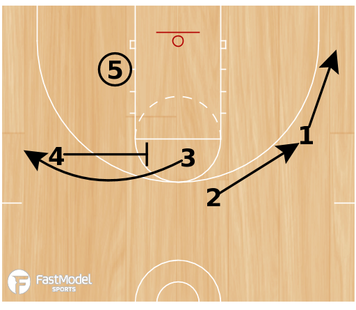 Basketball Play - CSKA Horns Set