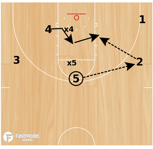 Basketball Play - High Post Dive & Weak Side Seal Drill