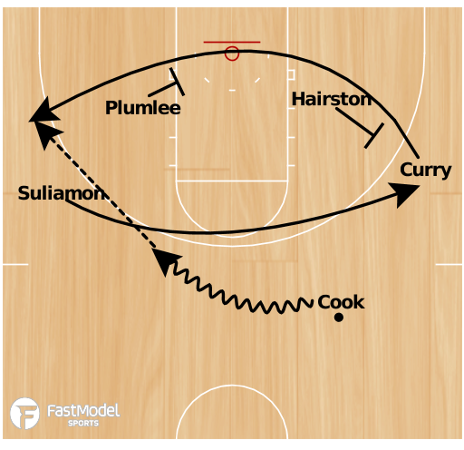 Basketball Play - Duke Stagger Set