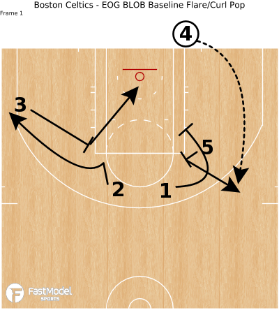 Basketball Play - Boston Celtics - EOG BLOB Baseline Flare/Curl Pop