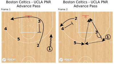 Basketball Play - Boston Celtics - UCLA PNR Advance Pass