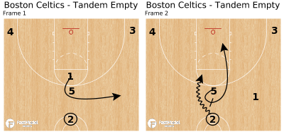 Basketball Play - Boston Celtics - Tandem Empty