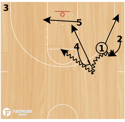 Basketball Play - Ball Screen with Hand Off and Ball Screen