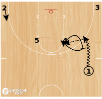 Basketball Play - Ball Screen with High Post Entry & Hand Off or Backdoor