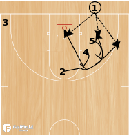 Basketball Play - BLOB - Double Screen Down