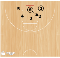 Basketball Play - Form Team Shooting