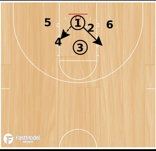 Basketball Play - Form Team Shooting