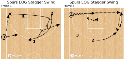 Basketball Play - Spurs EOG Stagger Swing
