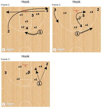 Basketball Play - Hook