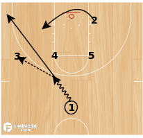 Basketball Play - Double Screen