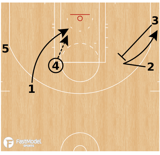 Basketball Play - Cleveland Cavaliers - Elbow