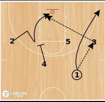 Basketball Play - Fake Pin Down Lob
