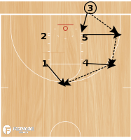 Basketball Play - Stevenson-Triple